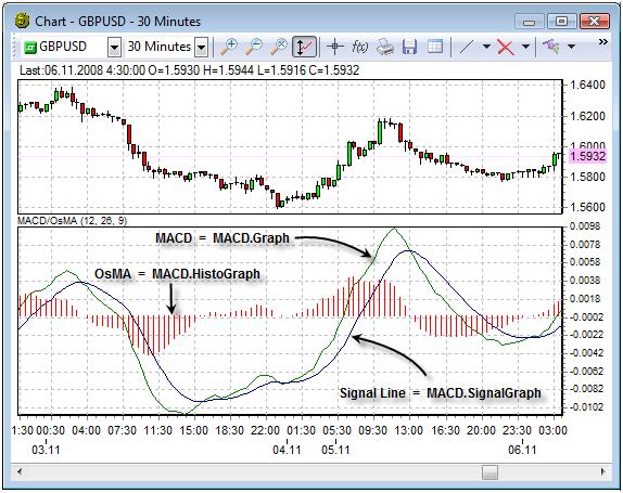 Algorithmic trading indicators